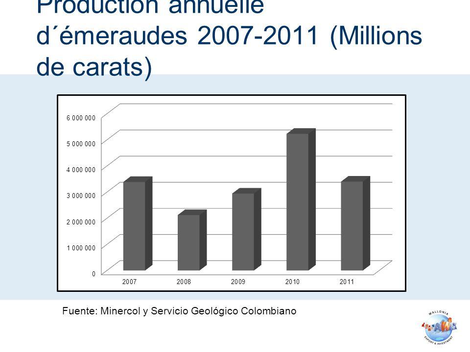 Production annuelle d´émeraudes 2007-2011 (Millions de carats) Fuente: Minercol y Servicio Geológico Colombiano