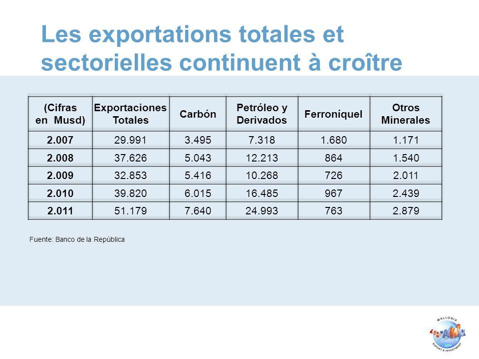 Les exportations totales et sectorielles continuent à croître Fuente: Banco de la República