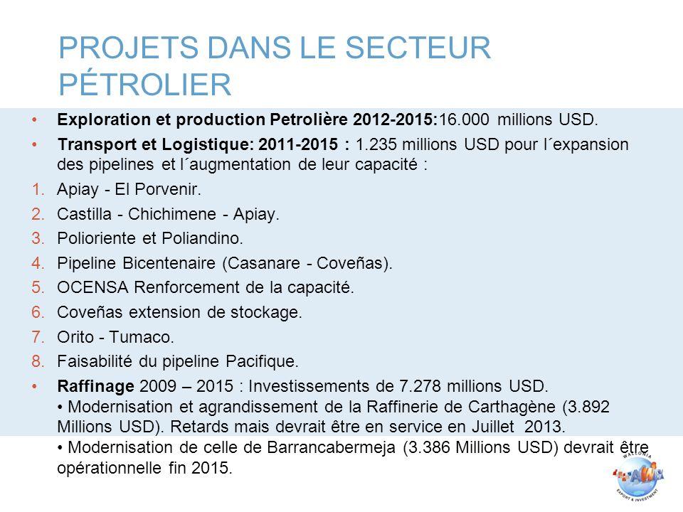 PROJETS DANS LE SECTEUR PÉTROLIER Exploration et production Petrolière 2012-2015:16.000 millions USD.