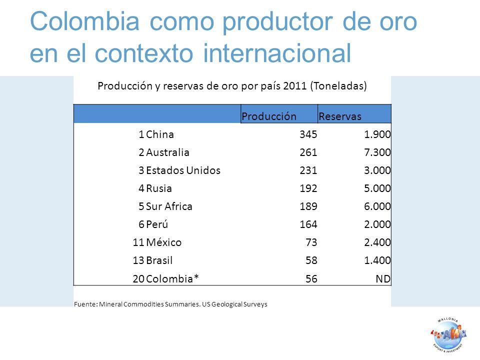 Colombia como productor de oro en el contexto internacional Producción y reservas de oro por país 2011 (Toneladas) ProducciónReservas 1China3451.900 2Australia2617.300 3Estados Unidos2313.000 4Rusia1925.000 5Sur Africa1896.000 6Perú1642.000 11México732.400 13Brasil581.400 20Colombia*56ND Fuente: Mineral Commodities Summaries.