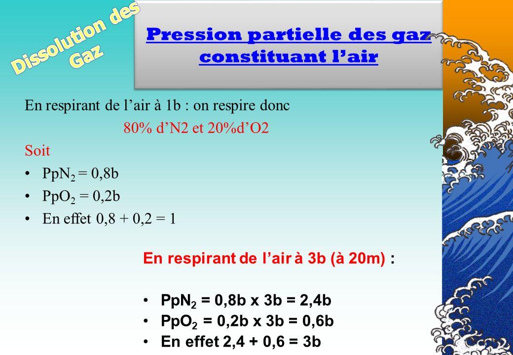 Véronique CREMERS IR2 En respirant de lair à 1b : on respire donc 80% dN2 et 20%dO2 Soit PpN 2 = 0,8b PpO 2 = 0,2b En effet 0,8 + 0,2 = 1 Pression par
