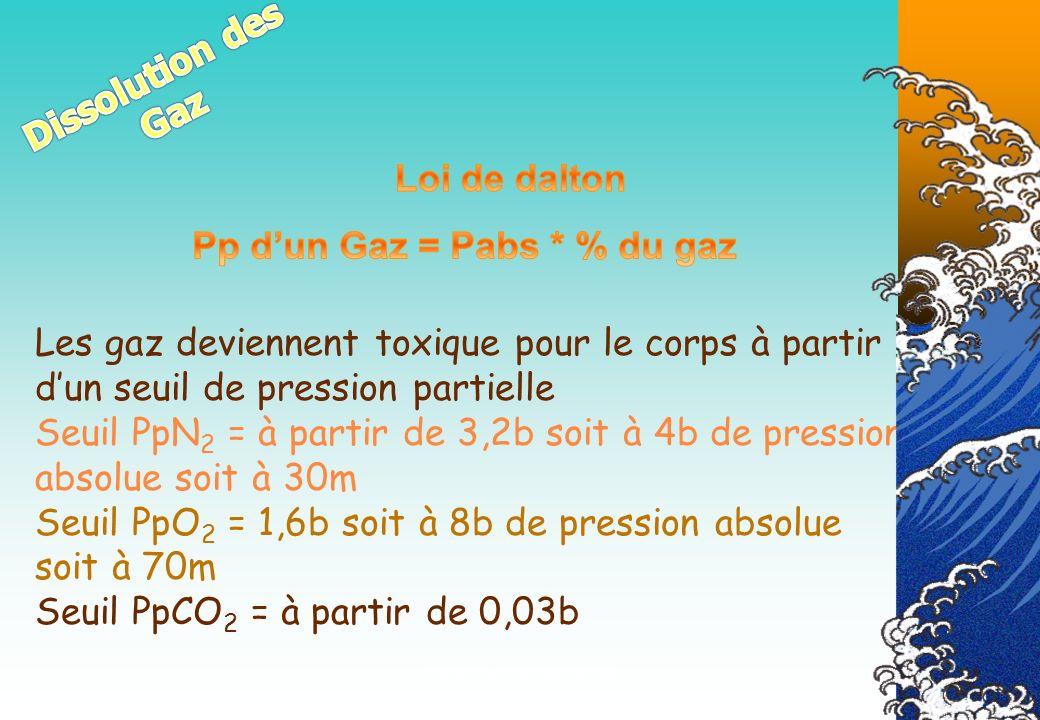 Véronique CREMERS IR3 Les gaz deviennent toxique pour le corps à partir dun seuil de pression partielle Seuil PpN 2 = à partir de 3,2b soit à 4b de pr