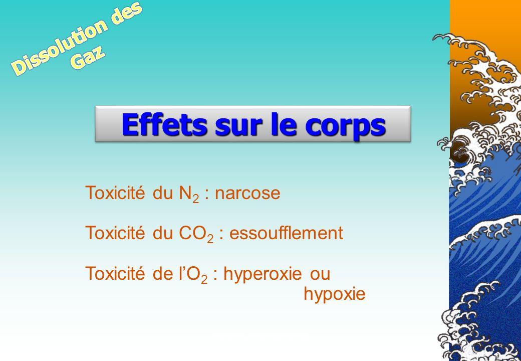 Véronique CREMERS IR4 Effets sur le corps Toxicité du N 2 : narcose Toxicité du CO 2 : essoufflement Toxicité de lO 2 : hyperoxie ou hypoxie