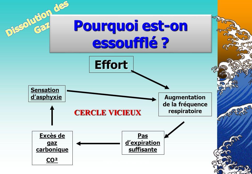 Véronique CREMERS IR5 Effort Augmentation de la fréquence respiratoire Pas dexpiration suffisante Excès de gaz carbonique CO² Sensation dasphyxie CERC