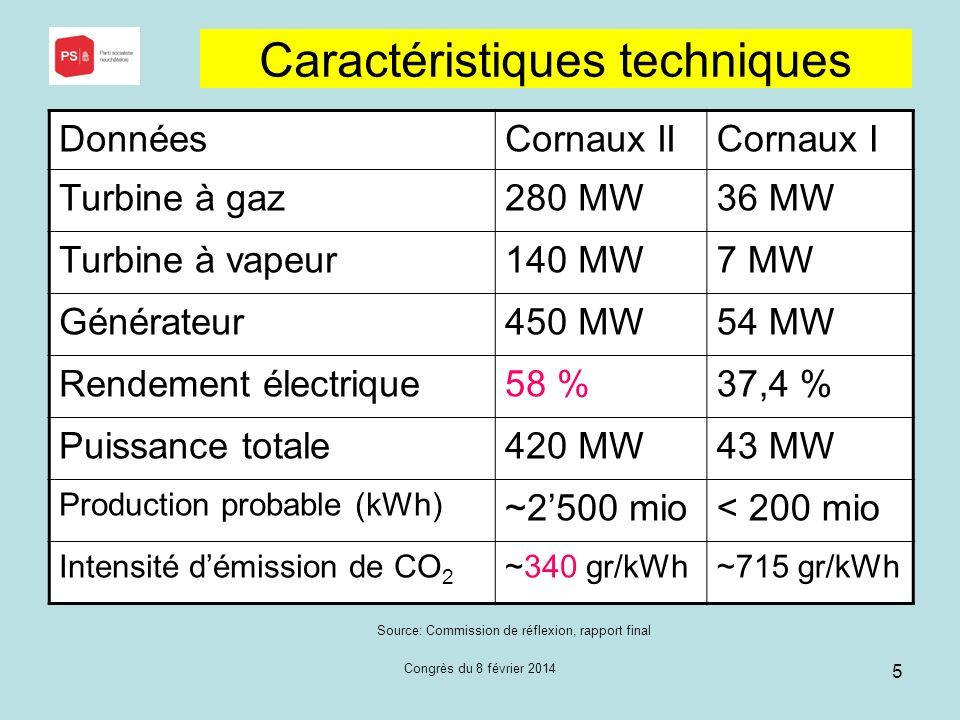 Congrès du 8 février 2014 5 Caractéristiques techniques Source: Commission de réflexion, rapport final DonnéesCornaux IICornaux I Turbine à gaz280 MW36 MW Turbine à vapeur140 MW7 MW Générateur450 MW54 MW Rendement électrique58 %37,4 % Puissance totale420 MW43 MW Production probable (kWh) ~2500 mio< 200 mio Intensité démission de CO 2 ~340 gr/kWh~715 gr/kWh
