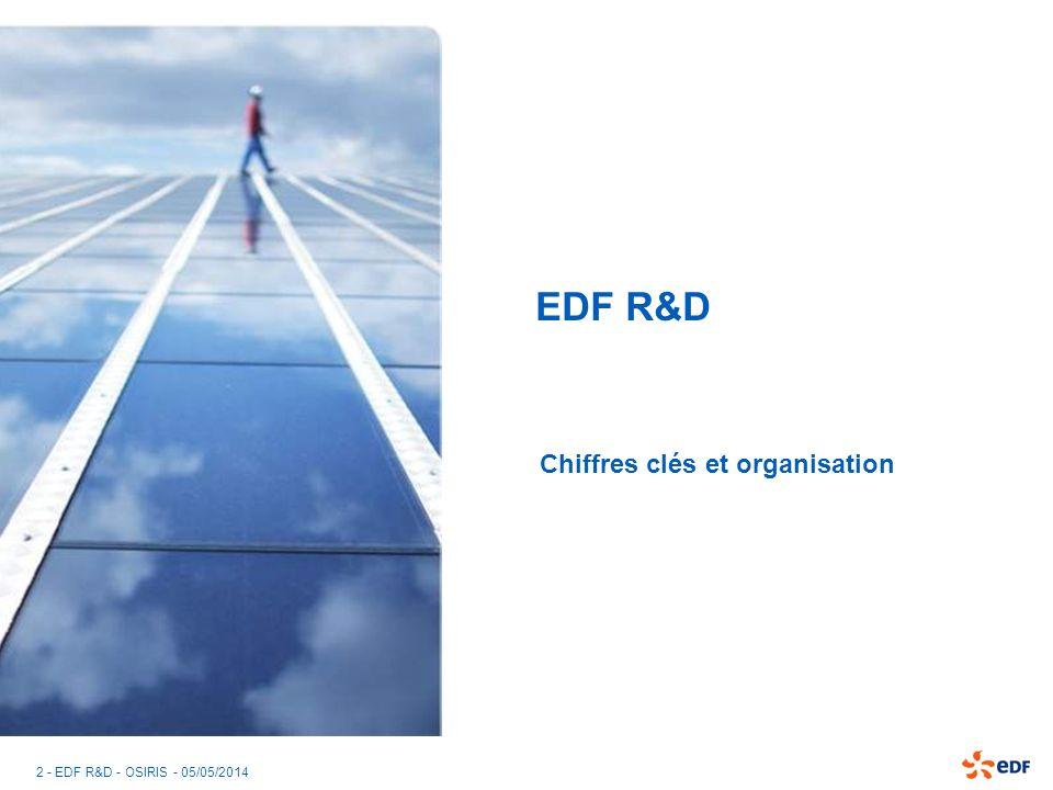 3 - EDF R&D - OSIRIS - 05/05/2014 Budget 2007 de la R&D : 375 M Management dénergies 8 % Transverse 13 % Production 50 % Réseaux et environnement 11 % Développement commercial 18 %