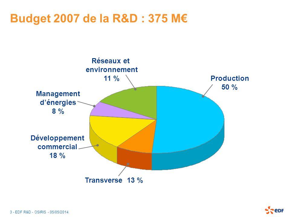 3 - EDF R&D - OSIRIS - 05/05/2014 Budget 2007 de la R&D : 375 M Management dénergies 8 % Transverse 13 % Production 50 % Réseaux et environnement 11 %