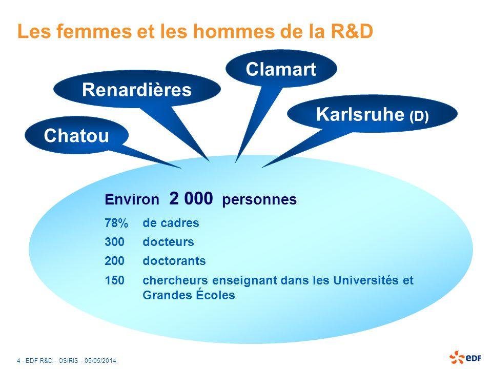 4 - EDF R&D - OSIRIS - 05/05/2014 Les femmes et les hommes de la R&D Environ 2 000 personnes 78% de cadres 300 docteurs 200 doctorants 150 chercheurs