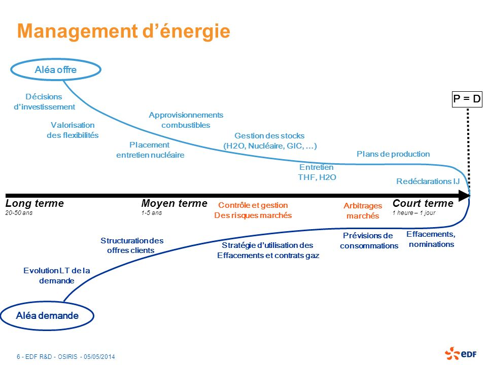 6 - EDF R&D - OSIRIS - 05/05/2014 Management dénergie Décisions dinvestissement Arbitrages marchés Placement entretien nucléaire Entretien THF, H2O Pl
