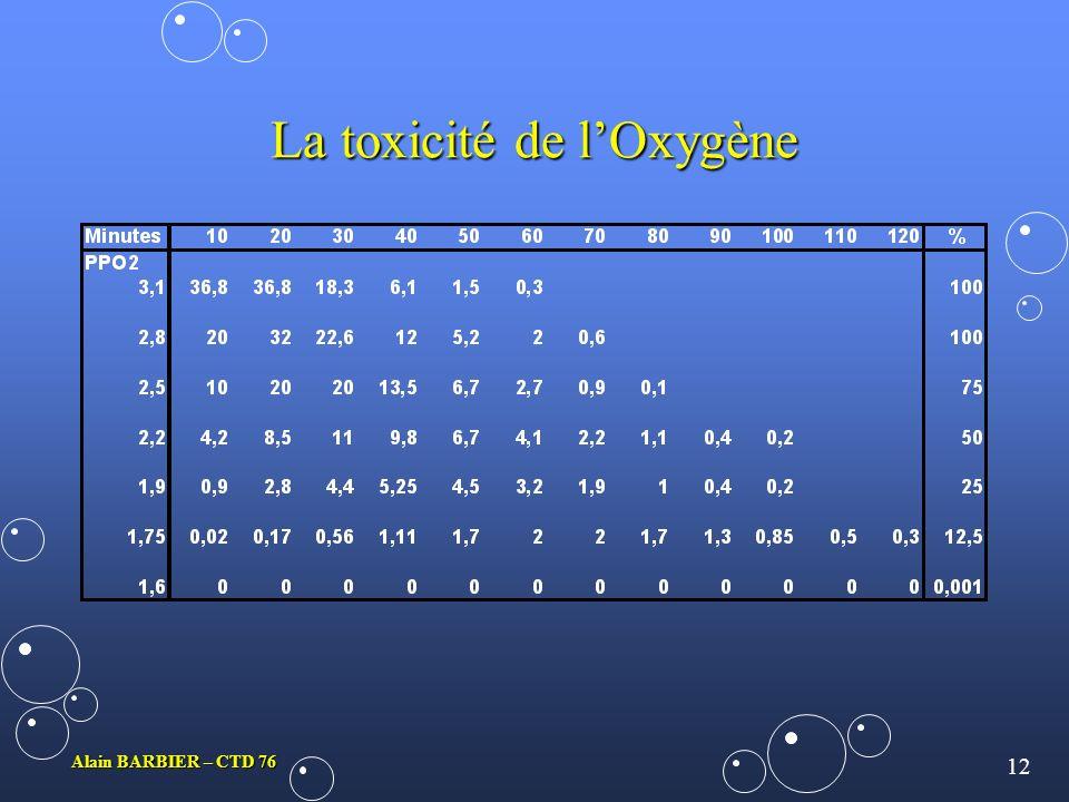 11 Alain BARBIER – CTD 76 La toxicité de lOxygène Leffet Lorrain-SmithLeffet Lorrain-Smith LhyperoxieLhyperoxie –Historique : –La crise hyperoxique, a