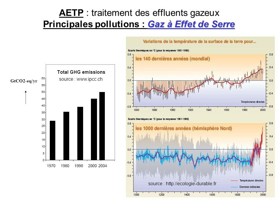 Gaz à Effet de Serre AETP : traitement des effluents gazeux Principales pollutions : Gaz à Effet de Serre source : www.ipcc.ch source : http://ecologi