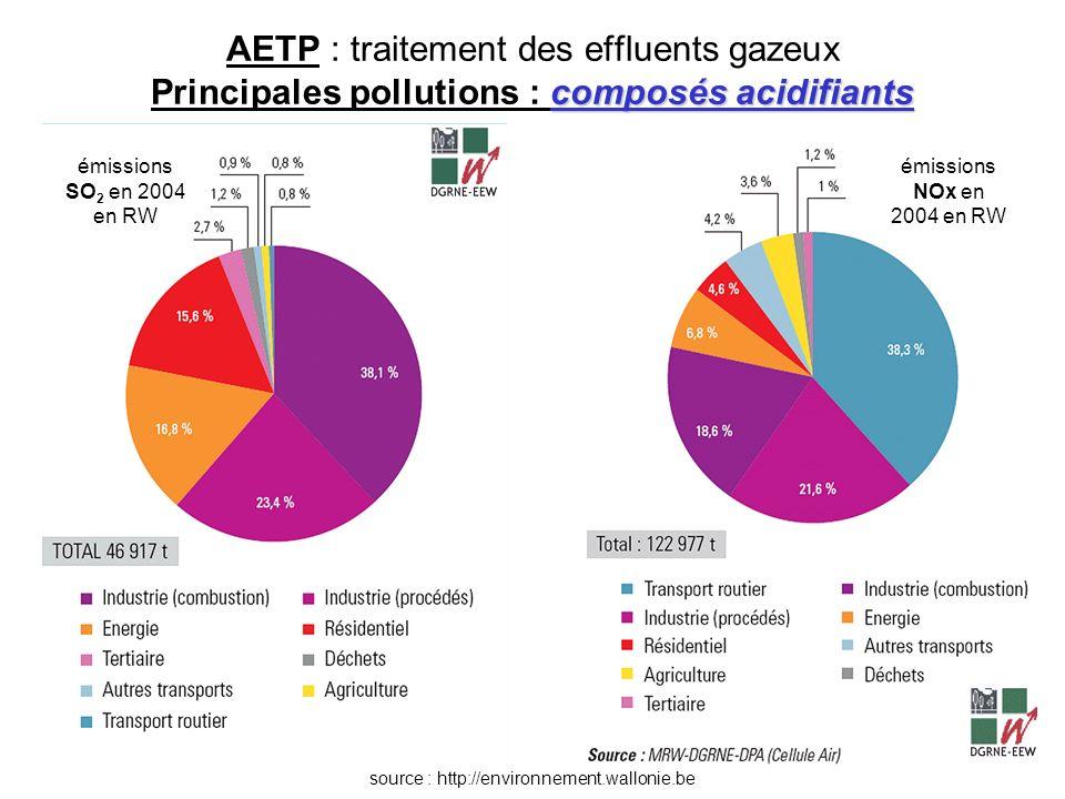 composés acidifiants AETP : traitement des effluents gazeux Principales pollutions : composés acidifiants émissions NOx en 2004 en RW émissions SO 2 e