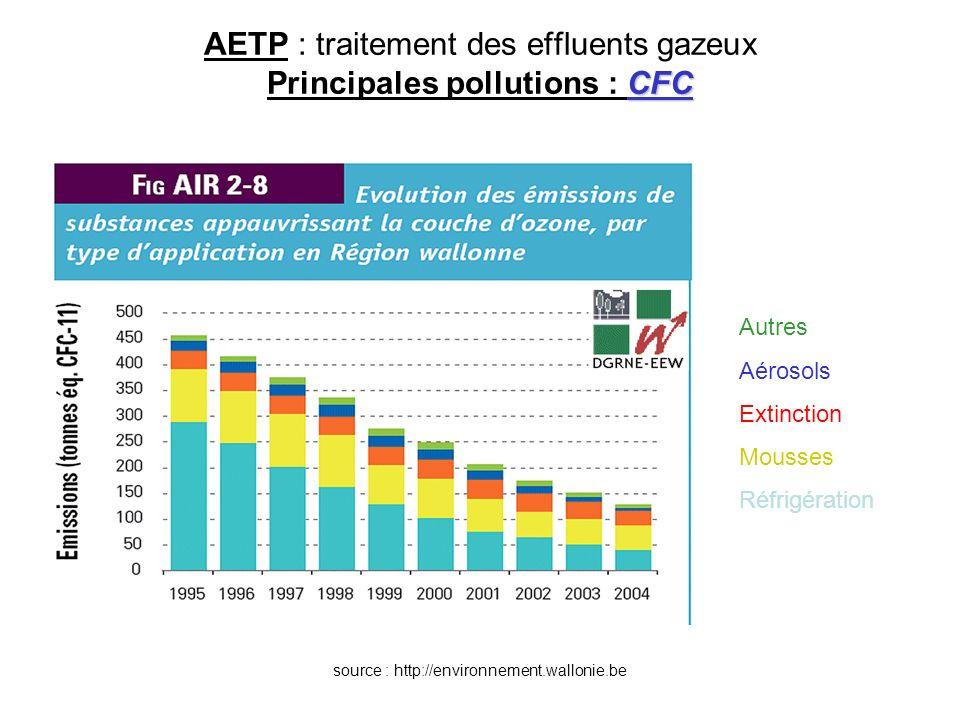 CFC AETP : traitement des effluents gazeux Principales pollutions : CFC Autres Aérosols Extinction Mousses Réfrigération source : http://environnement