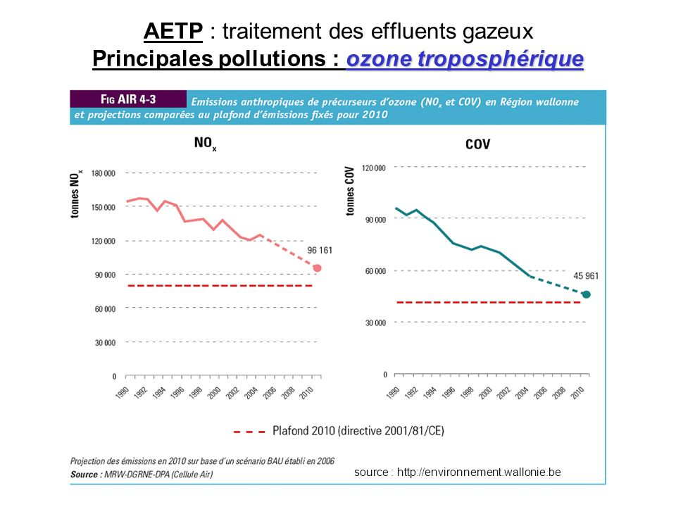 ozone troposphérique AETP : traitement des effluents gazeux Principales pollutions : ozone troposphérique source : http://environnement.wallonie.be