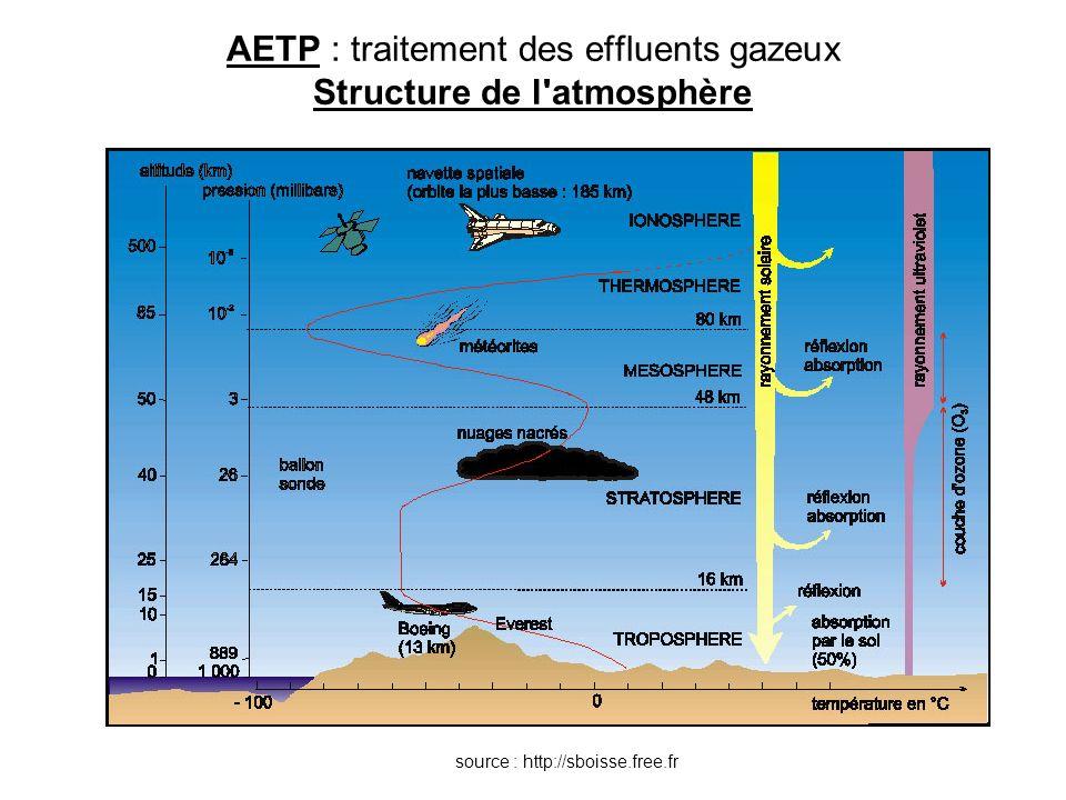 AETP : traitement des effluents gazeux Techniques de séparation = déplacement du problème : les particules et molécules existent toujours Nécessité de traiter –les adsorbants –les solvants DECHETS SOLIDES Rien ne se perd, rien ne se crée, tout se transforme (Lavoisier)