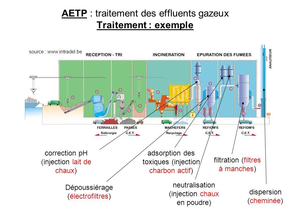 source : www.intradel.be AETP : traitement des effluents gazeux Traitement : exemple correction pH (injection lait de chaux) Dépoussiérage (électrofil