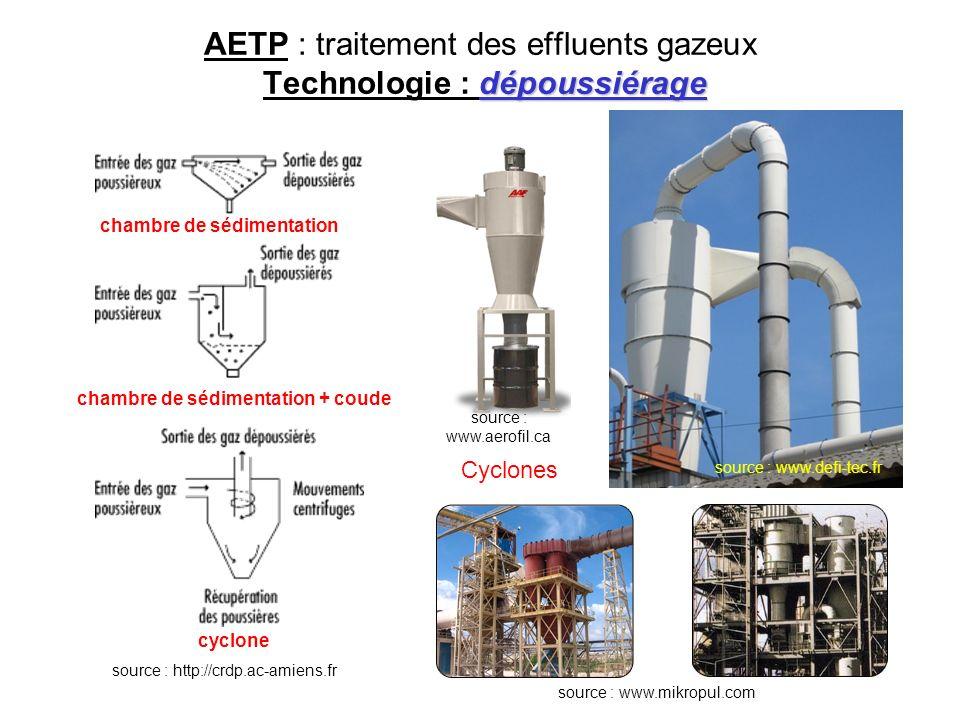dépoussiérage AETP : traitement des effluents gazeux Technologie : dépoussiérage source : www.aerofil.ca source : www.defi-tec.fr source : http://crdp