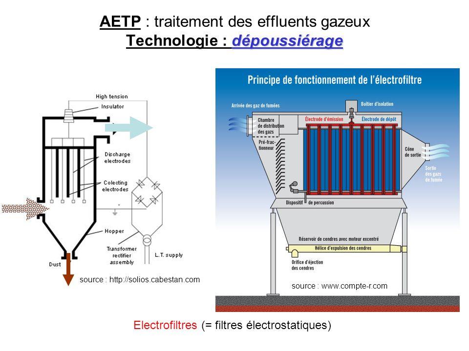 dépoussiérage AETP : traitement des effluents gazeux Technologie : dépoussiérage source : www.compte-r.com source : http://solios.cabestan.com Electro