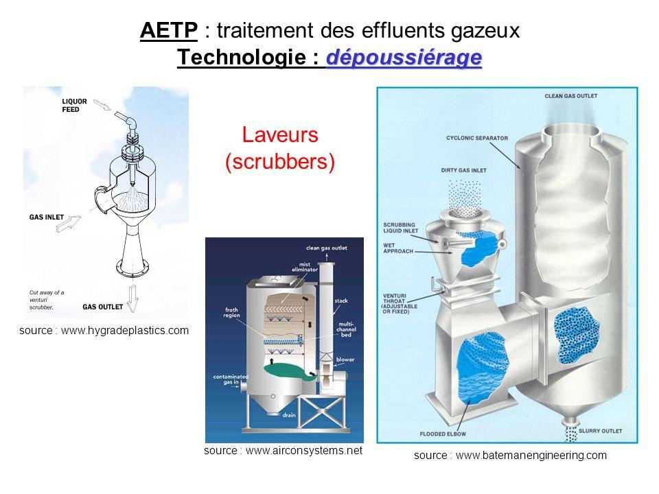 dépoussiérage AETP : traitement des effluents gazeux Technologie : dépoussiérage source : www.batemanengineering.com source : www.airconsystems.net La