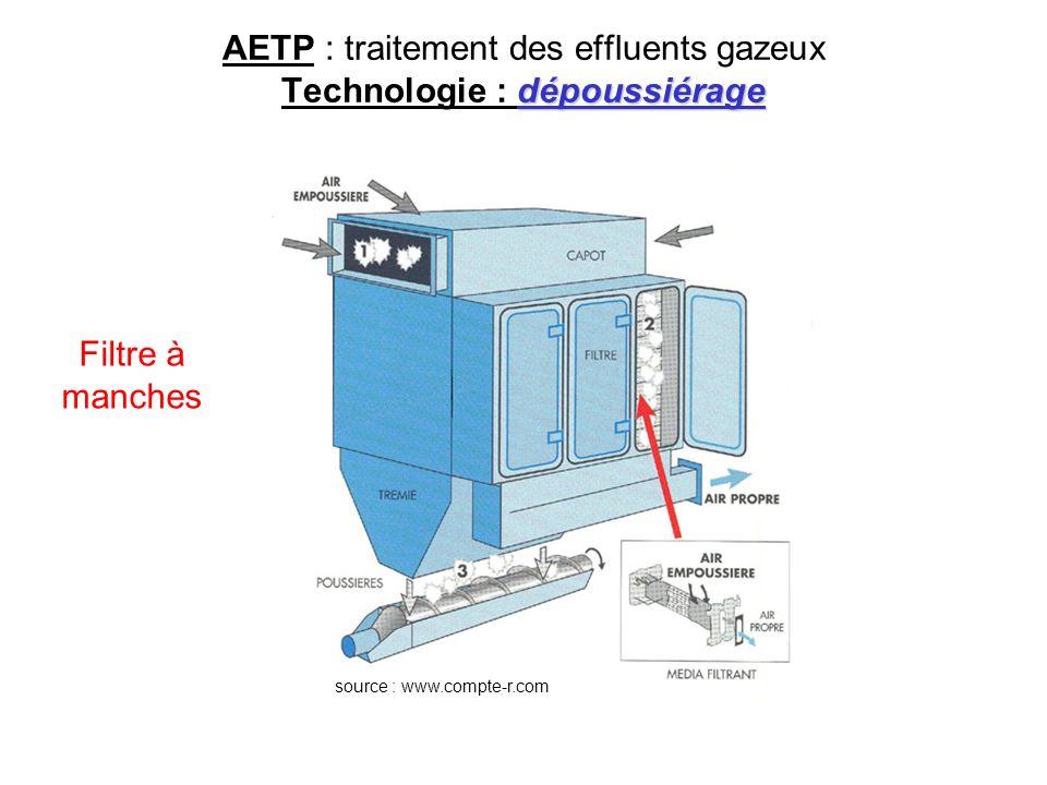 dépoussiérage AETP : traitement des effluents gazeux Technologie : dépoussiérage source : www.compte-r.com Filtre à manches