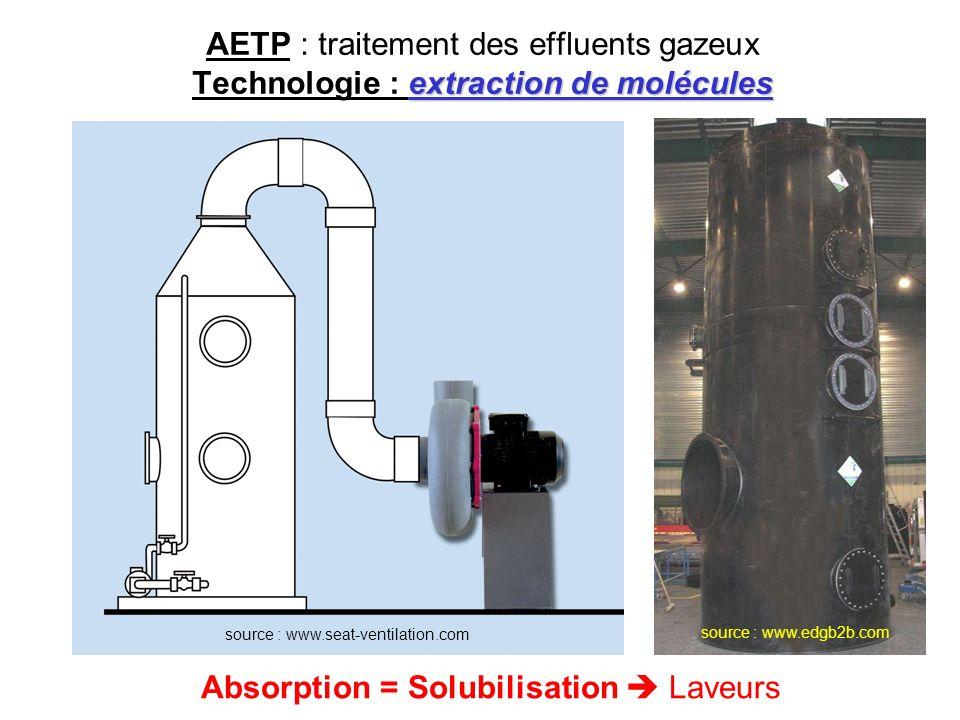 extraction de molécules AETP : traitement des effluents gazeux Technologie : extraction de molécules source : www.seat-ventilation.comsource : www.edg