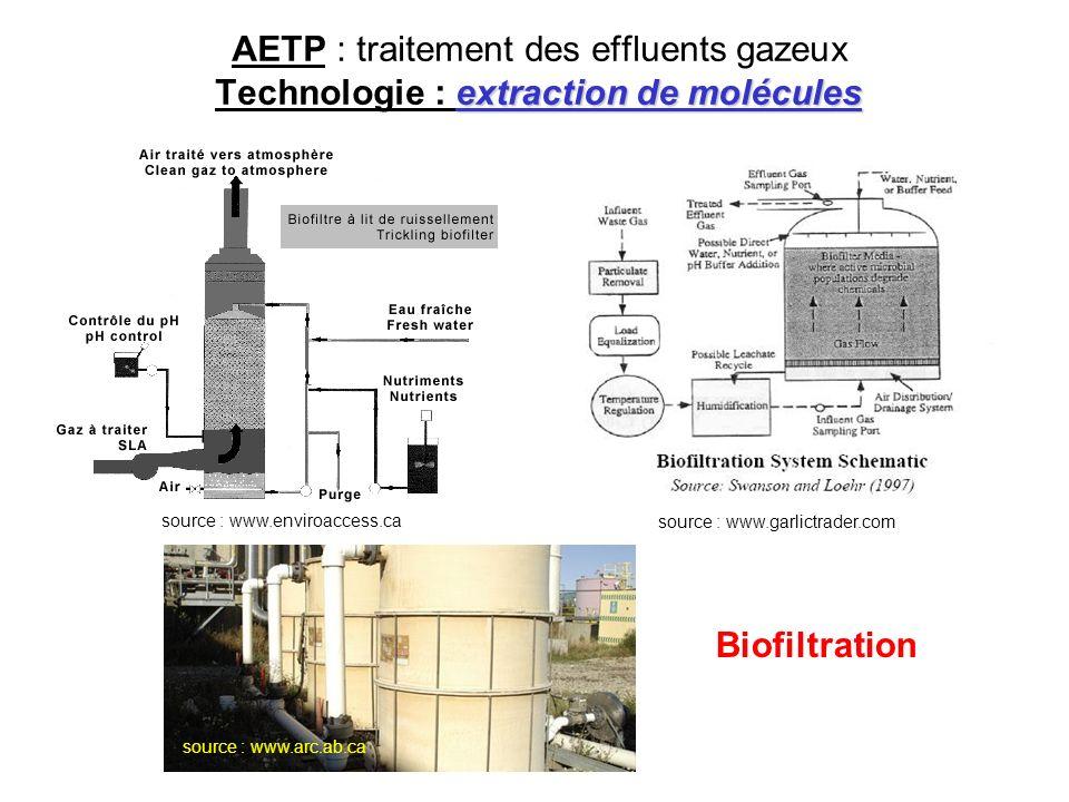 extraction de molécules AETP : traitement des effluents gazeux Technologie : extraction de molécules source : www.enviroaccess.ca source : www.garlict