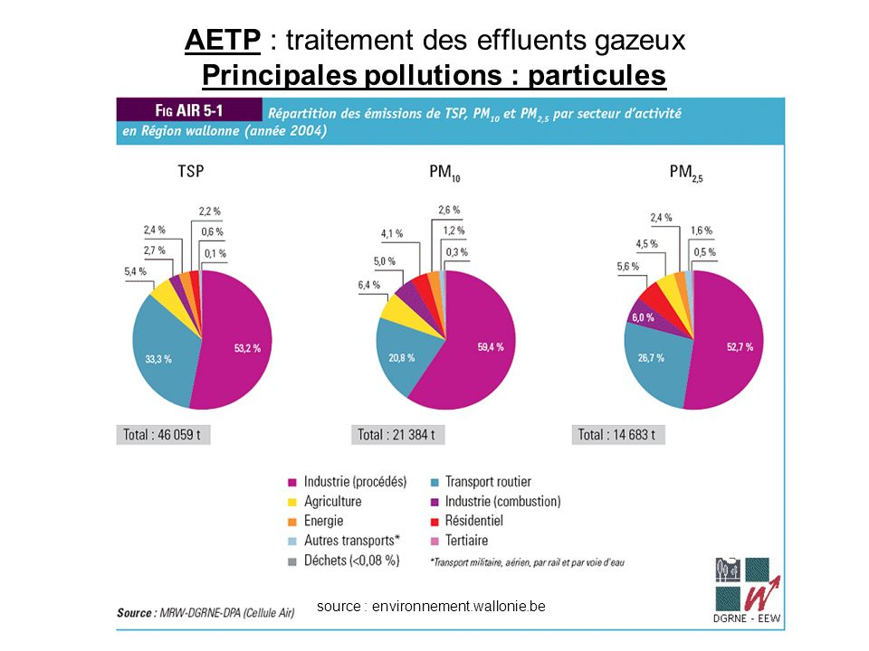 AETP : traitement des effluents gazeux Principales pollutions : particules source : environnement.wallonie.be Valeur limite PM 10 : 50 µg / m³ (AGW 23/06/2000)