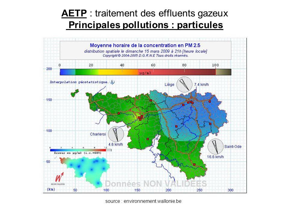 AETP : traitement des effluents gazeux Principales pollutions Pollutions moléculaires Sources –origine naturelle : parfums floraux, éruptions volcaniques, fermentations, incendies de forêts, … –origine anthropique : processus de combustion, processus chimiques, élevage, … Effets –gaz à effet de serre (GES) réchauffement climatique –composés organiques volatils (COV) : BTEX, solvants, … toxicité, nuisance olfactive –SO 2, NO x pluies acides –Chlorofluorocarbones (CFC) trou dans la couche d ozone –NO x + réaction photochimique O 3 troposphérique toxicité –…–…
