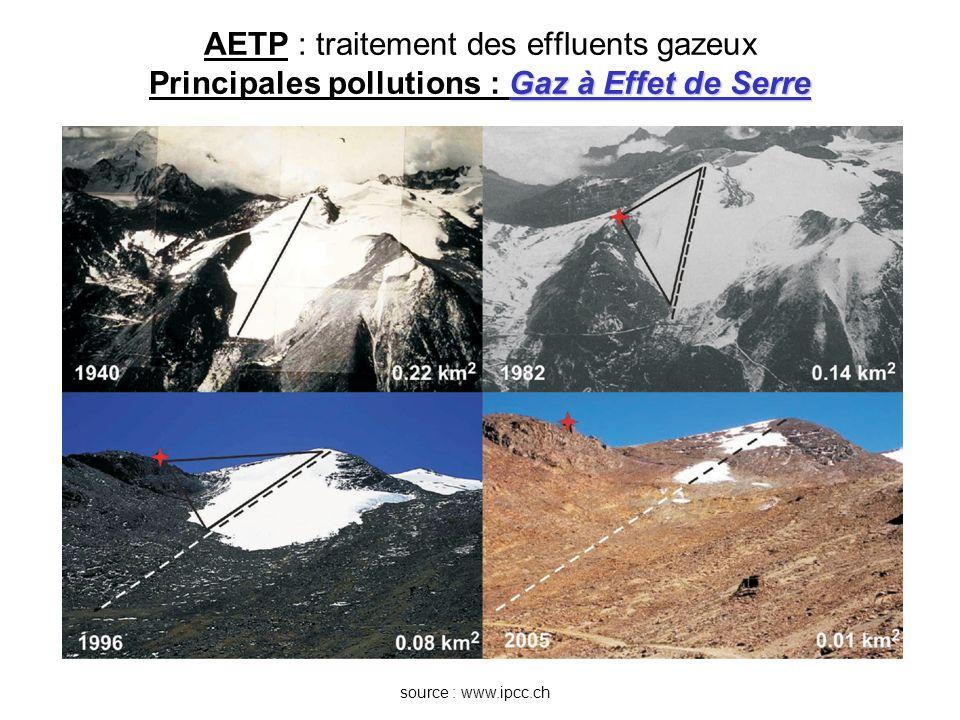 Gaz à Effet de Serre AETP : traitement des effluents gazeux Principales pollutions : Gaz à Effet de Serre source : www.ipcc.ch source : http://ecologie-durable.fr