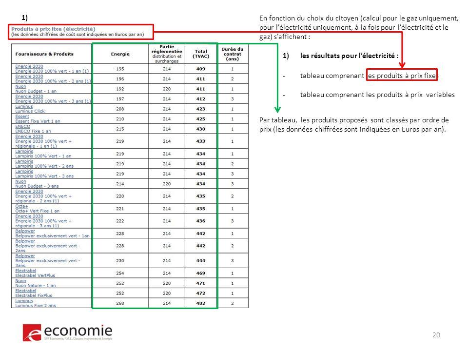 En fonction du choix du citoyen (calcul pour le gaz uniquement, pour lélectricité uniquement, à la fois pour lélectricité et le gaz) saffichent : 1)les résultats pour lélectricité : -tableau comprenant les produits à prix fixes -tableau comprenant les produits à prix variables 1) Par tableau, les produits proposés sont classés par ordre de prix (les données chiffrées sont indiquées en Euros par an).