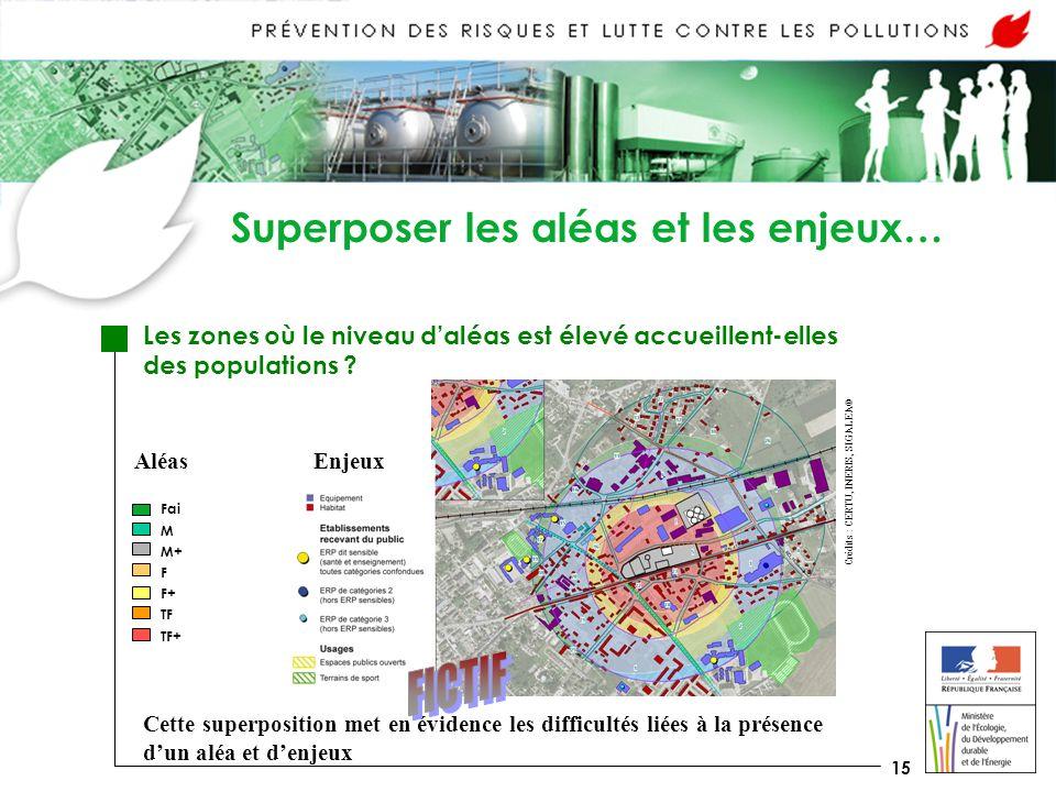 15 Superposer les aléas et les enjeux… Les zones où le niveau daléas est élevé accueillent-elles des populations .