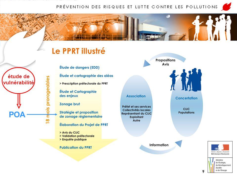 9 Le PPRT illustré POA étude de vulnérabilité