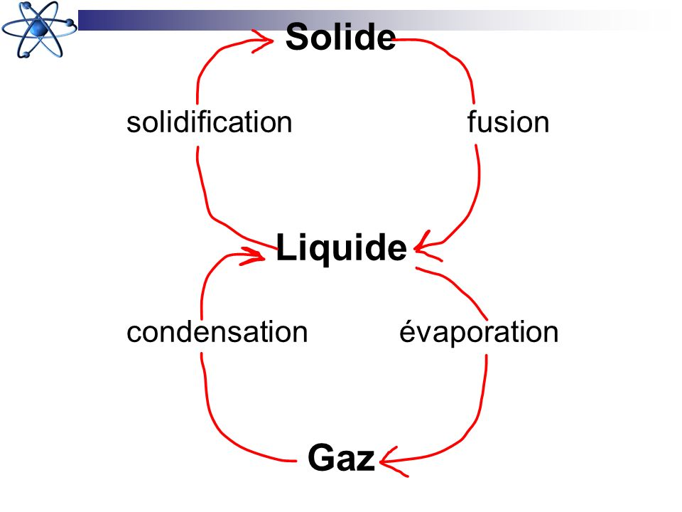 Solide solidificationfusion Liquide condensationévaporation Gaz