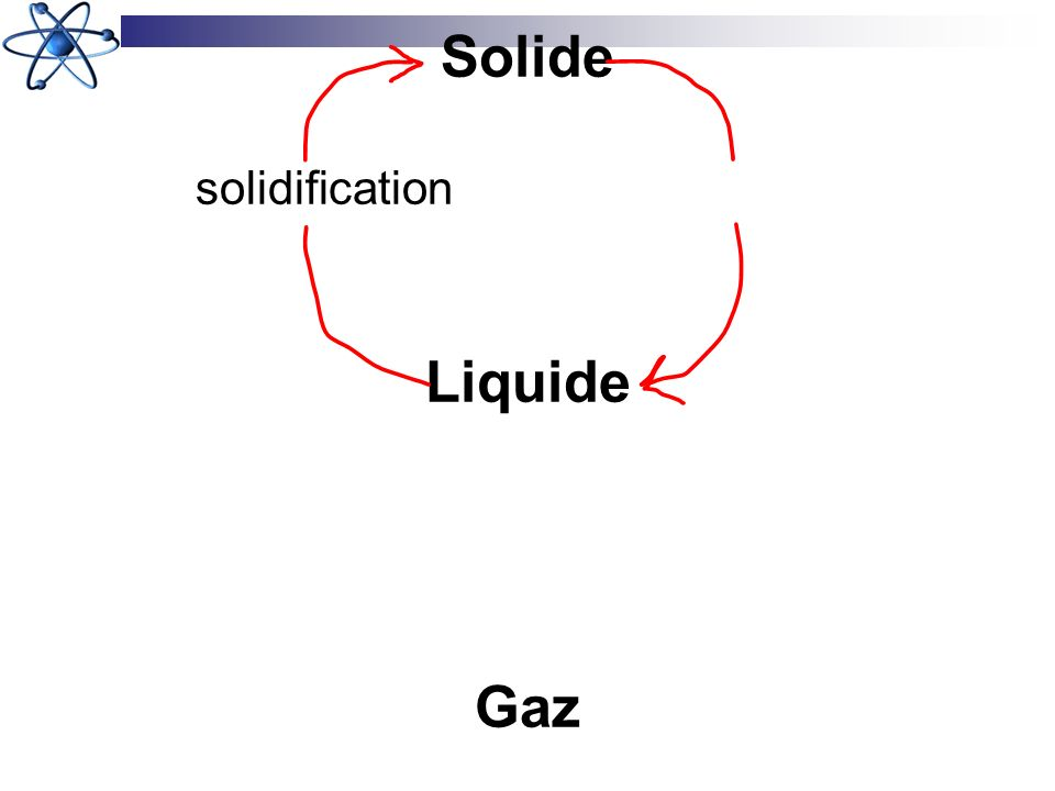 Solide solidification Liquide Gaz