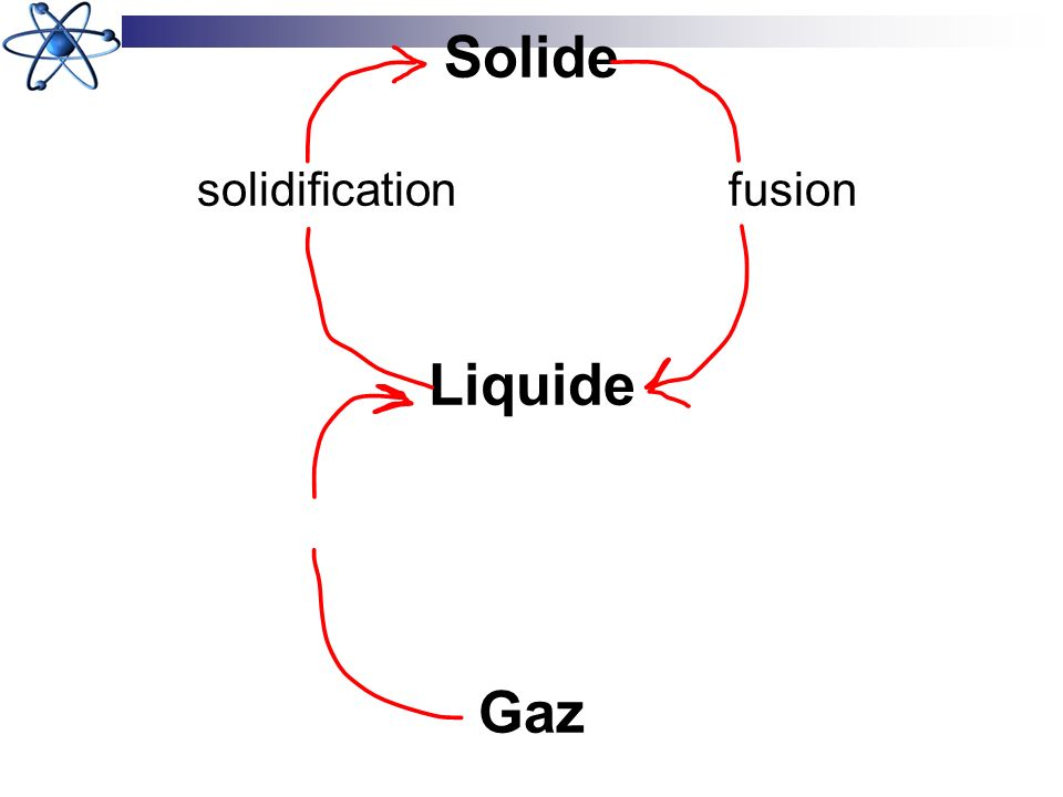 Solide solidificationfusion Liquide Gaz