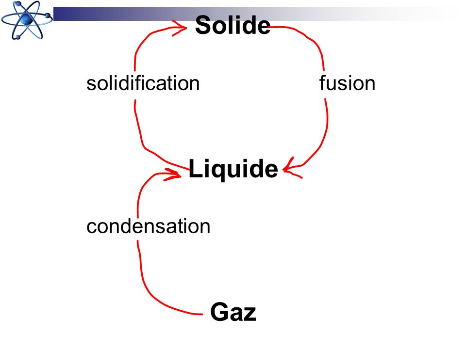 Solide solidificationfusion Liquide condensation Gaz