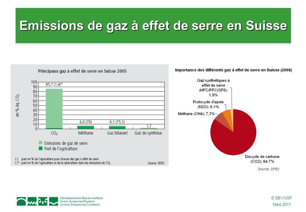 Schweizerischer Bauernverband Union Suisse des Paysans Unione Svizzera dei Contadini © SBV/USP Mars 2011 Emissions de gaz à effet de serre en Suisse Source : OFEV