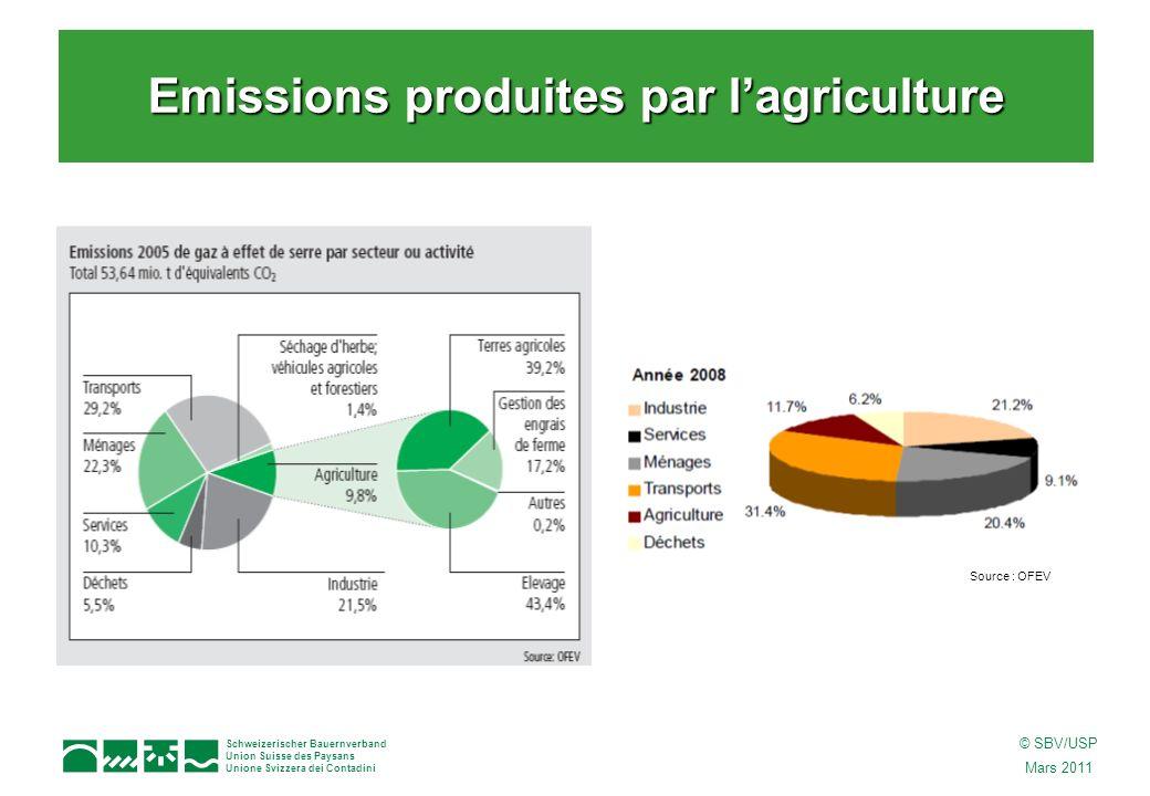 Schweizerischer Bauernverband Union Suisse des Paysans Unione Svizzera dei Contadini © SBV/USP Mars 2011 Protocole de Kyoto : dici 2012, réduction des émissions de gaz à effet de serre (GES) de 8% par rapport au niveau de 1990 Loi sur le CO 2 : –Adoptée par le Parlement en 1999 –Dici 2010, réduction des émissions de CO2 de 10 % –Mesures librement consenties (milieux économiques et particuliers) –Taxe sur le CO 2 (2008) : sur les énergies fossiles (pétrole, gaz), 9 ct./l dès le 1 er janvier 2010 –Centime climatique (2005) : sur les carburants, 1,5 ct/l –Système déchange de quotas démission La convention sur le climat et la loi sur le CO 2 Autres champs daction politique : –Plan daction bois (valorisation du bois suisse) –Etiquette Energie pour les voitures de tourisme –Programme SuisseEnergie : encourage lefficacité énergétique et lutilisation des énergies renouvelables.
