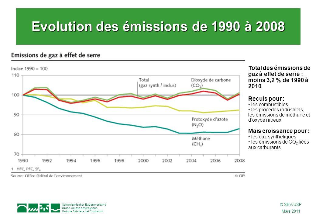 Schweizerischer Bauernverband Union Suisse des Paysans Unione Svizzera dei Contadini © SBV/USP Mars 2011 Total des émissions de gaz à effet de serre : moins 3,2 % de 1990 à 2010 Reculs pour : les combustibles les procédés industriels, les émissions de méthane et doxyde nitreux Mais croissance pour : les gaz synthétiques les émissions de CO 2 liées aux carburants Evolution des émissions de 1990 à 2008