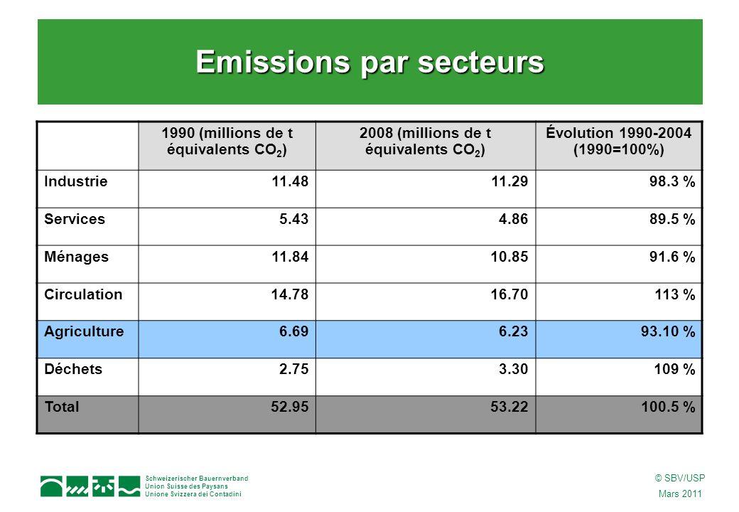 Schweizerischer Bauernverband Union Suisse des Paysans Unione Svizzera dei Contadini © SBV/USP Mars 2011 1990 (millions de t équivalents CO 2 ) 2008 (millions de t équivalents CO 2 ) Évolution 1990-2004 (1990=100%) Industrie11.4811.2998.3 % Services5.434.8689.5 % Ménages11.8410.8591.6 % Circulation14.7816.70113 % Agriculture6.696.2393.10 % Déchets2.753.30109 % Total52.9553.22100.5 % Emissions par secteurs