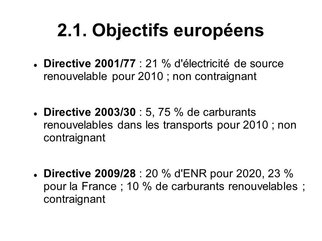 2.1. Objectifs européens Directive 2001/77 : 21 % d'électricité de source renouvelable pour 2010 ; non contraignant Directive 2003/30 : 5, 75 % de car