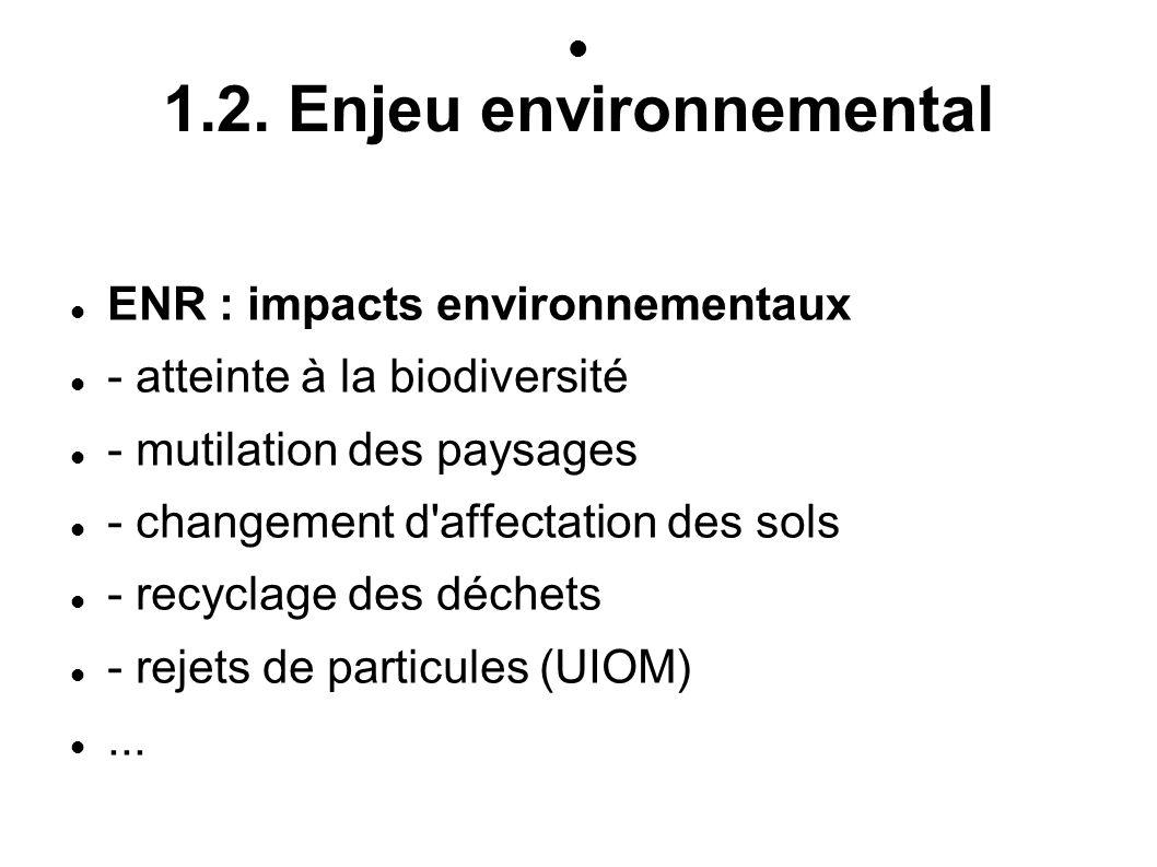 1.2. Enjeu environnemental ENR : impacts environnementaux - atteinte à la biodiversité - mutilation des paysages - changement d'affectation des sols -