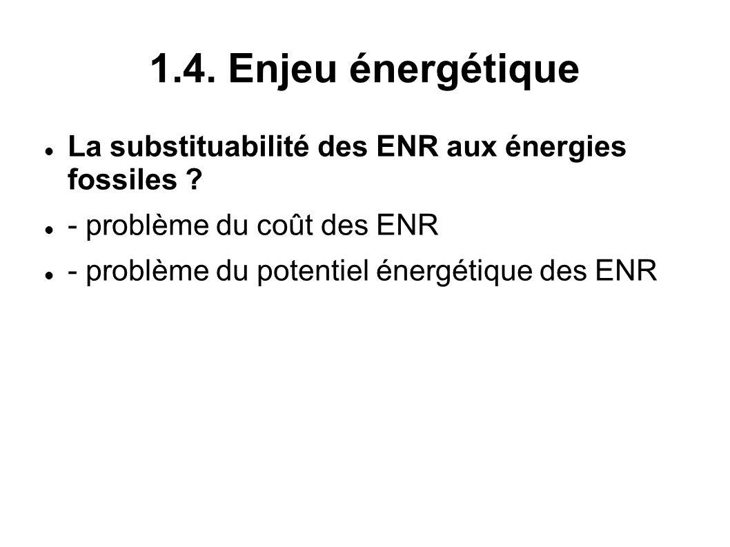 1.4. Enjeu énergétique La substituabilité des ENR aux énergies fossiles ? - problème du coût des ENR - problème du potentiel énergétique des ENR