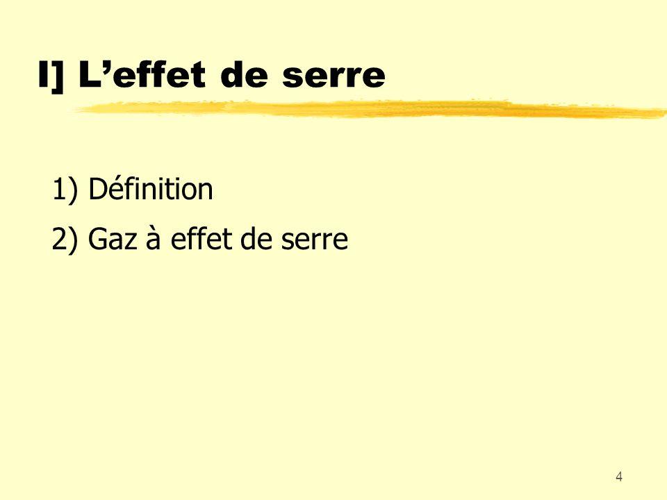 4 I] Leffet de serre 1) Définition 2) Gaz à effet de serre