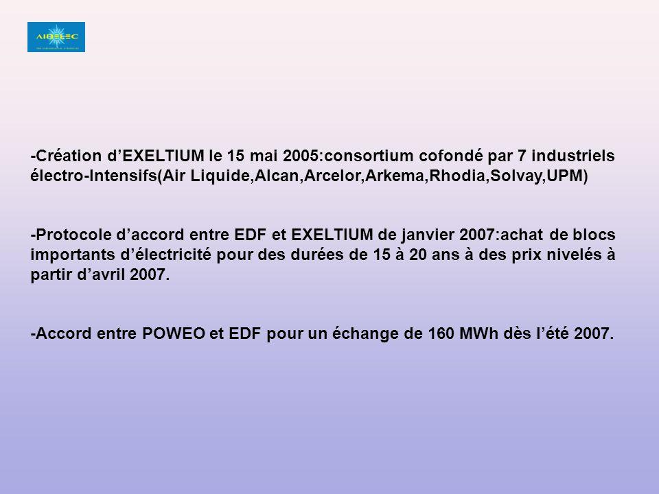 -Création dEXELTIUM le 15 mai 2005:consortium cofondé par 7 industriels électro-Intensifs(Air Liquide,Alcan,Arcelor,Arkema,Rhodia,Solvay,UPM) -Protocole daccord entre EDF et EXELTIUM de janvier 2007:achat de blocs importants délectricité pour des durées de 15 à 20 ans à des prix nivelés à partir davril 2007.