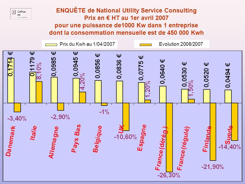 ENQUÊTE de National Utility Service Consulting Prix en HT au 1er avril 2007 pour une puissance de1000 Kw dans 1 entreprise dont la consommation mensuelle est de 450 000 Kwh Prix du Kwh au 1/04/2007 Evolution 2006/2007
