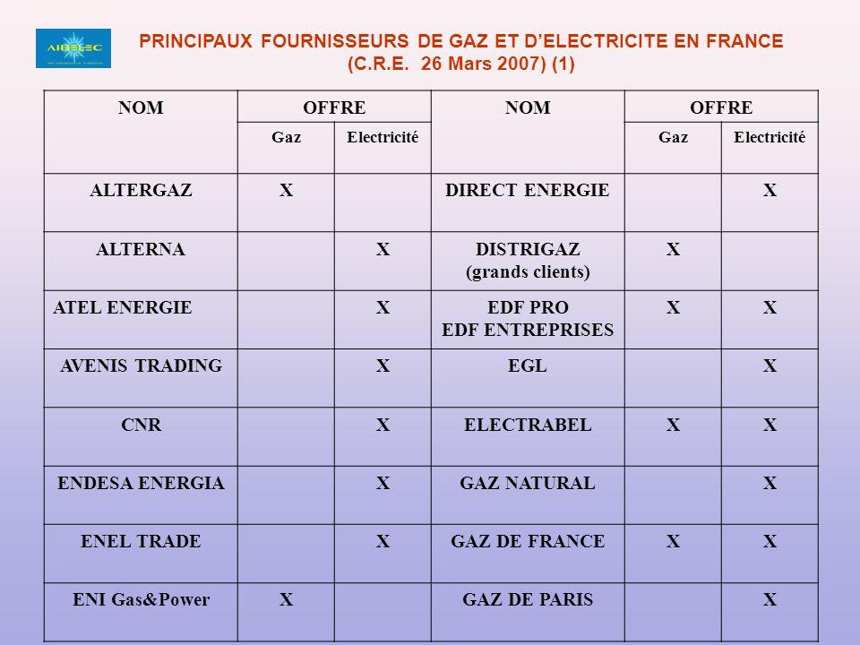 NOMOFFRENOMOFFRE GazElectricitéGazElectricité ALTERGAZXDIRECT ENERGIEX ALTERNAXDISTRIGAZ (grands clients) X ATEL ENERGIEXEDF PRO EDF ENTREPRISES XX AVENIS TRADINGXEGLX CNRXELECTRABELXX ENDESA ENERGIAXGAZ NATURALX ENEL TRADEXGAZ DE FRANCEXX ENI Gas&PowerXGAZ DE PARISX PRINCIPAUX FOURNISSEURS DE GAZ ET DELECTRICITE EN FRANCE (C.R.E.