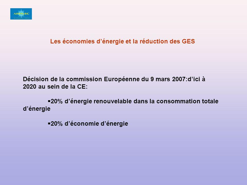 Décision de la commission Européenne du 9 mars 2007:dici à 2020 au sein de la CE: 20% dénergie renouvelable dans la consommation totale dénergie 20% déconomie dénergie Les économies dénergie et la réduction des GES