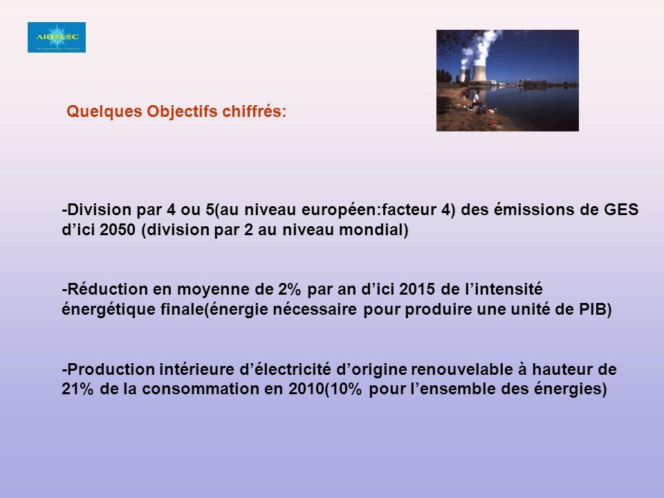 -Division par 4 ou 5(au niveau européen:facteur 4) des émissions de GES dici 2050 (division par 2 au niveau mondial) -Réduction en moyenne de 2% par an dici 2015 de lintensité énergétique finale(énergie nécessaire pour produire une unité de PIB) -Production intérieure délectricité dorigine renouvelable à hauteur de 21% de la consommation en 2010(10% pour lensemble des énergies) Quelques Objectifs chiffrés: