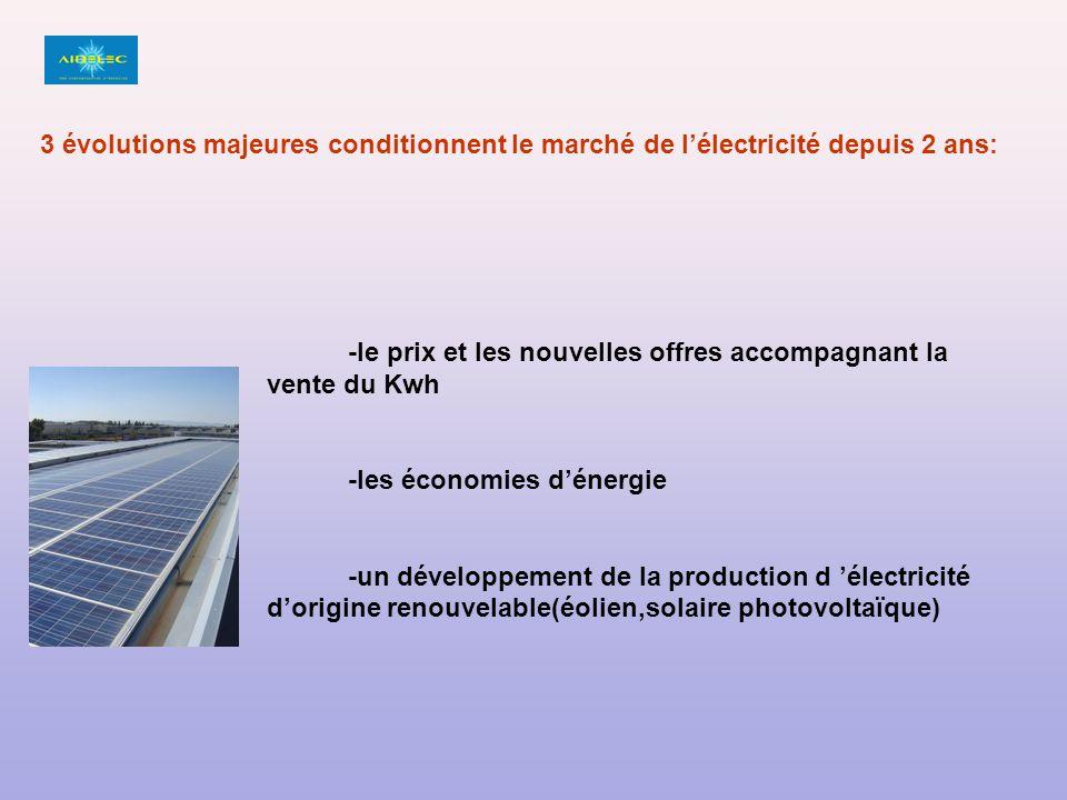 -le prix et les nouvelles offres accompagnant la vente du Kwh -les économies dénergie -un développement de la production d électricité dorigine renouvelable(éolien,solaire photovoltaïque) 3 évolutions majeures conditionnent le marché de lélectricité depuis 2 ans: